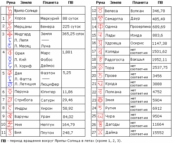 Таблица: порядок планет Солнечной системы (27 Земель).