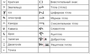 Знаки надстрочные и строчные — Древлесловенский язык