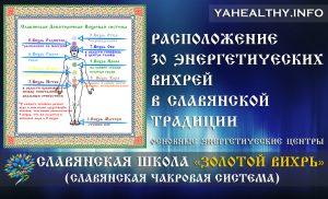Расположение 30 вихрей в славянской традиции | Золотой Вихрь | Энергетика славян