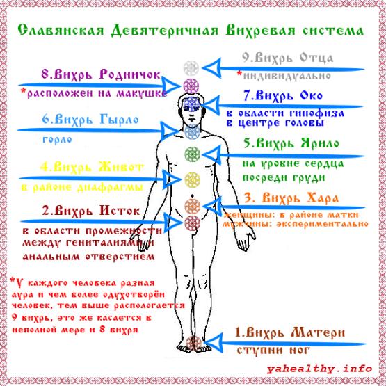 Отзыв о посвящение в практику 9 Вихрей (чакр), ауры и энергетических тел